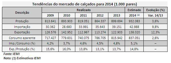"""27ab6cacca384 ... em volume de pares, e as exportações representem 14,8% da produção,  quando considerados todos os grupos de calçados produzidos e consumidos no  País"""", ..."""