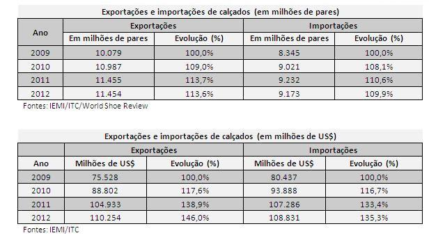 f21beadd89168 No ranking dos maiores exportadores mundiais, o Brasil ocupa o 10º lugar em  volumes de pares e o 16º em valores em dólares, com 1% de participação no  último ...